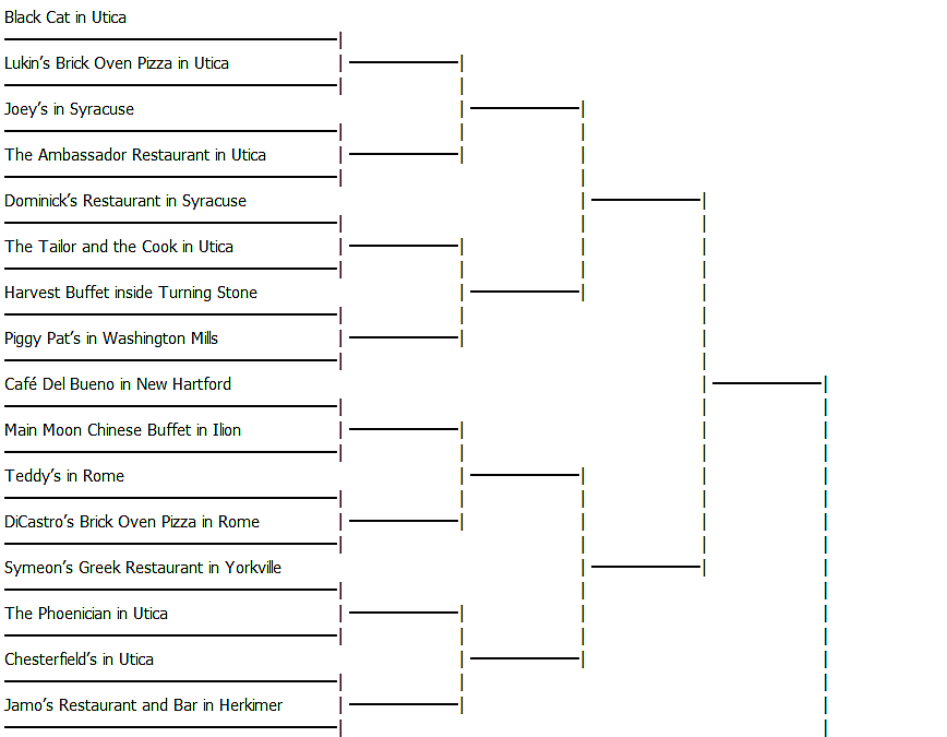 Bracket Generator for Central New York Restaurants - Piece One